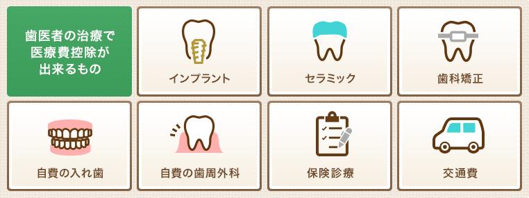 歯医者の治療で医療費控除が出来るもの